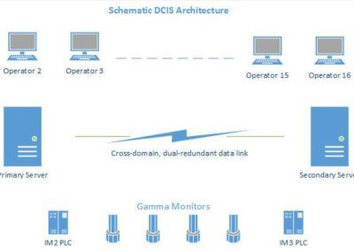 schematic-dcis-architecture