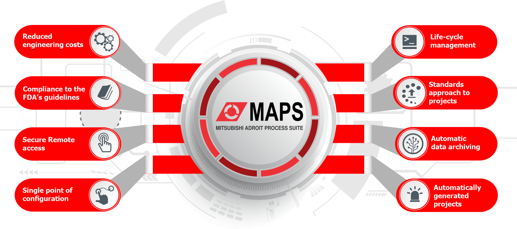 Mitsubishi Adroit Process Suite (MAPS) - Maps SCADA
